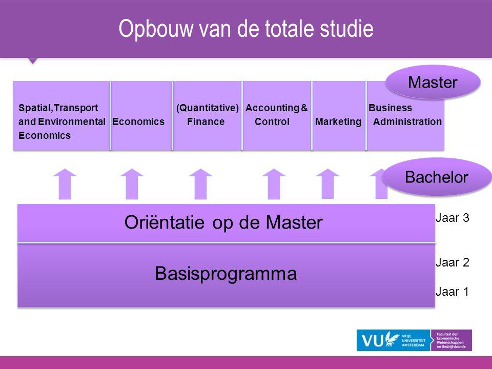 Opbouw van de totale studie Spatial,Transport (Quantitative) Accounting & Business and Environmental Economics Finance Control Marketing Administratio