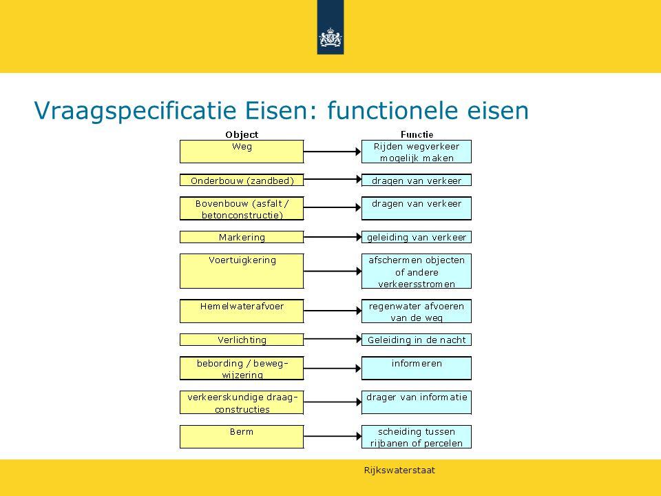 Rijkswaterstaat Vraagspecificatie Eisen: functionele eisen