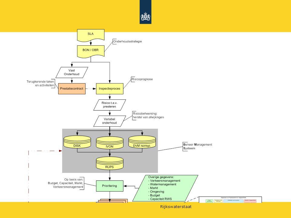 Rijkswaterstaat Vraagspecificatie Proces 1.Inleiding 2.Projectmanagement 3.Omgevingsmanagement 4.Technisch management 5.Inkoopmanagement 6.Projectbeheersing 7.Projectondersteuning
