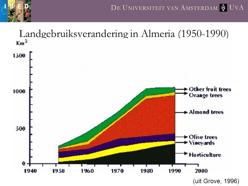 Landgebruiksverandering in Almeria (1950-1990) (uit Grove, 1996)