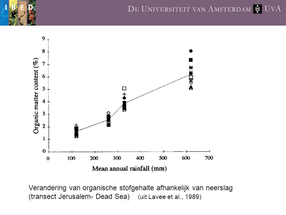 Verandering van organische stofgehalte afhankelijk van neerslag (transect Jerusalem- Dead Sea) (uit Lavee et al., 1989)