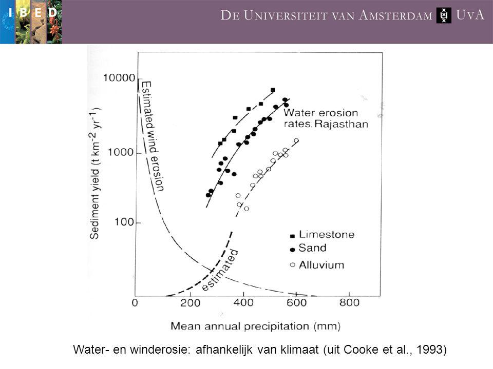 Water- en winderosie: afhankelijk van klimaat (uit Cooke et al., 1993)