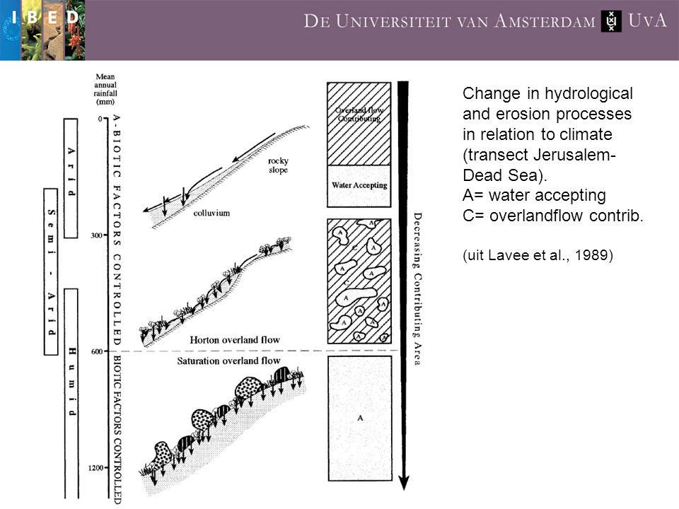 Change in hydrological and erosion processes in relation to climate (transect Jerusalem- Dead Sea).