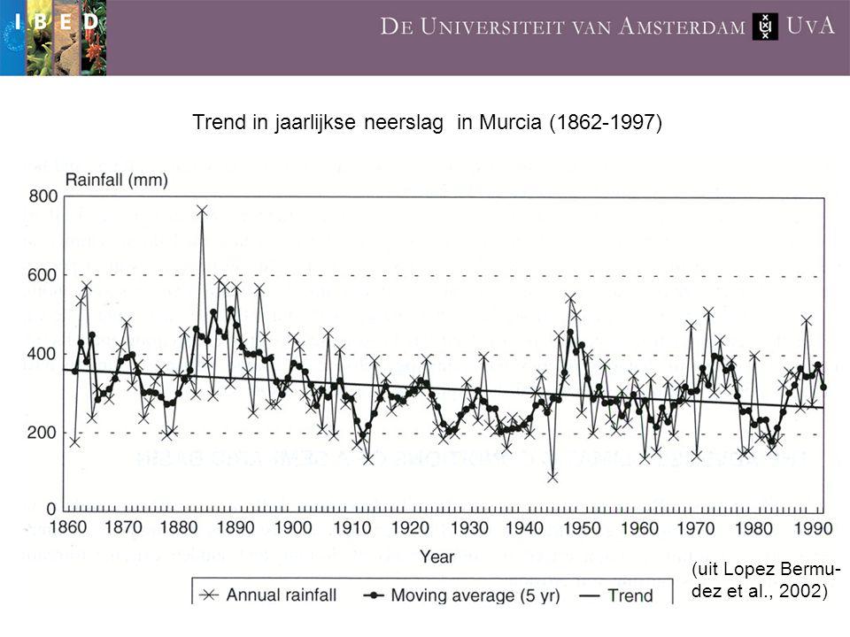Trend in jaarlijkse neerslag in Murcia (1862-1997) (uit Lopez Bermu- dez et al., 2002)