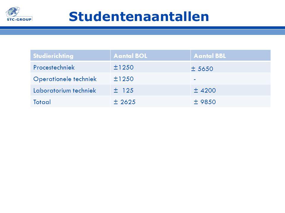 Studentenaantallen StudierichtingAantal BOLAantal BBL Procestechniek±1250 ± 5650 Operationele techniek±1250- Laboratorium techniek± 125± 4200 Totaal±