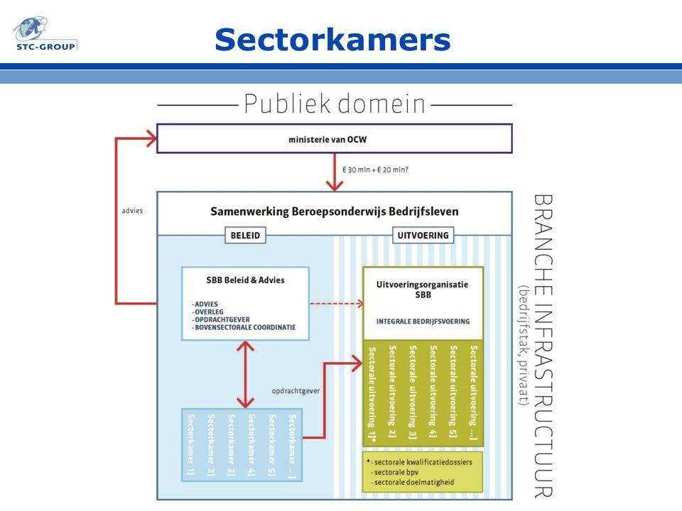 Sectorkamers