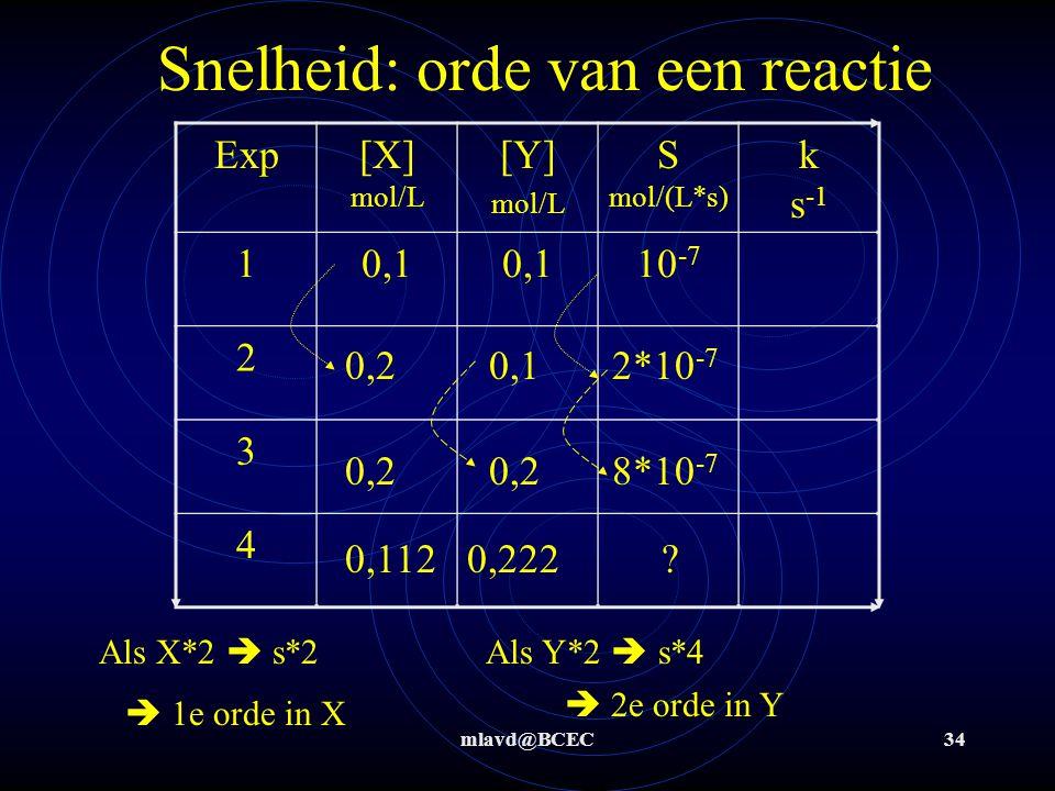 mlavd@BCEC34 Snelheid: orde van een reactie Exp[X] mol/L [Y] mol/L S mol/(L*s) k s -1 10,1 10 -7 2 3 4 0,2 0,1 2*10 -7 0,2 0,2 8*10 -7 0,112 0,222 ? A