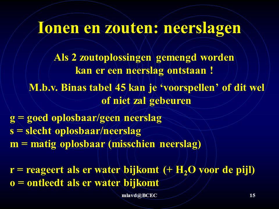 mlavd@BCEC14 Ionen en zouten: ion-hydratatie + -