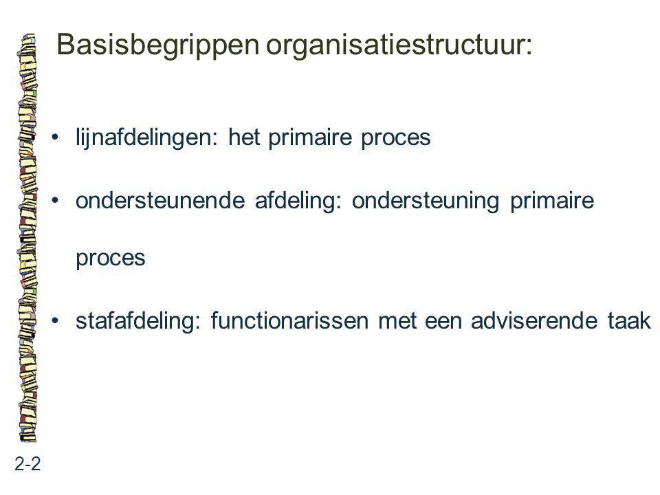 Basisbegrippen organisatiestructuur: 2-2 lijnafdelingen: het primaire proces ondersteunende afdeling: ondersteuning primaire proces stafafdeling: func