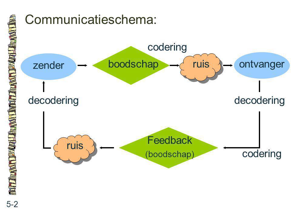 Communicatieschema: 5-2 boodschap ruis ontvanger codering Feedback (boodschap) ruis zender codering decodering