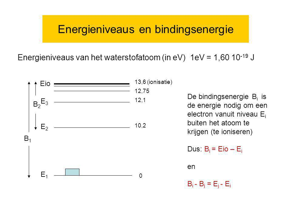 Energieniveaus en bindingsenergie Energieniveaus van het waterstofatoom (in eV) 1eV = 1,60 10 -19 J 0 10,2 12,1 12,75 13,6 (ionisatie) E1E1 B1B1 E2E2