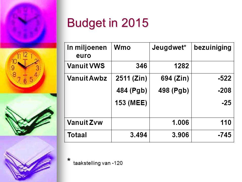Budget in 2015 In miljoenen euro WmoJeugdwet*bezuiniging Vanuit VWS3461282 Vanuit Awbz2511 (Zin)694 (Zin)-522 484 (Pgb)498 (Pgb)-208 153 (MEE) -25 Vanuit Zvw 1.006110 Totaal3.4943.906-745 * taakstelling van -120