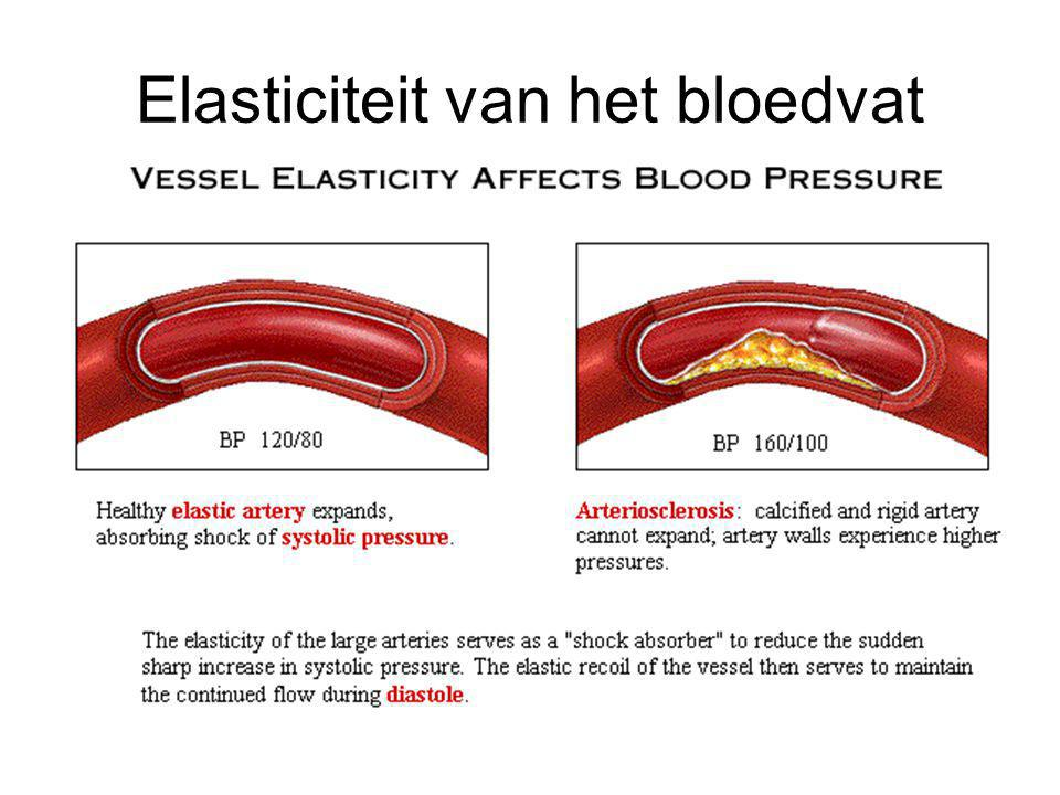 Elasticiteit van het bloedvat