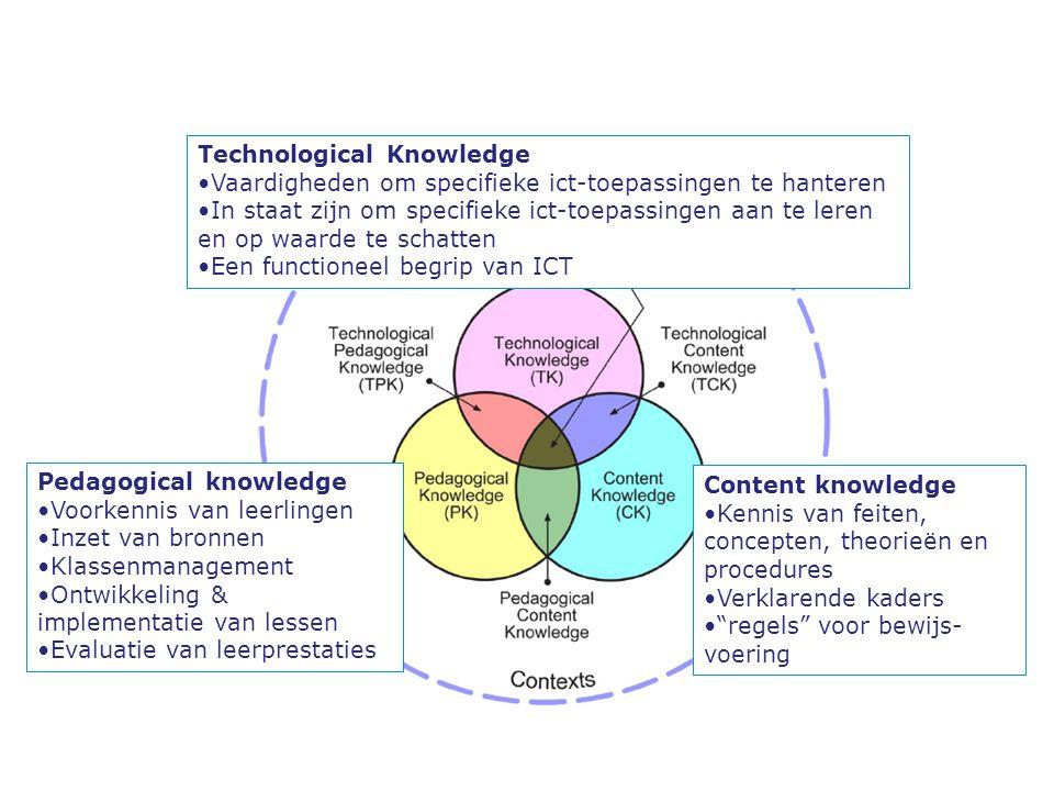 Content knowledge Kennis van feiten, concepten, theorieën en procedures Verklarende kaders regels voor bewijs- voering Pedagogical knowledge Voorkennis van leerlingen Inzet van bronnen Klassenmanagement Ontwikkeling & implementatie van lessen Evaluatie van leerprestaties Technological Knowledge Vaardigheden om specifieke ict-toepassingen te hanteren In staat zijn om specifieke ict-toepassingen aan te leren en op waarde te schatten Een functioneel begrip van ICT