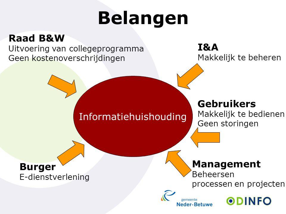 Belangen Informatiehuishouding Raad B&W Uitvoering van collegeprogramma Geen kostenoverschrijdingen Burger E-dienstverlening Management Beheersen proc