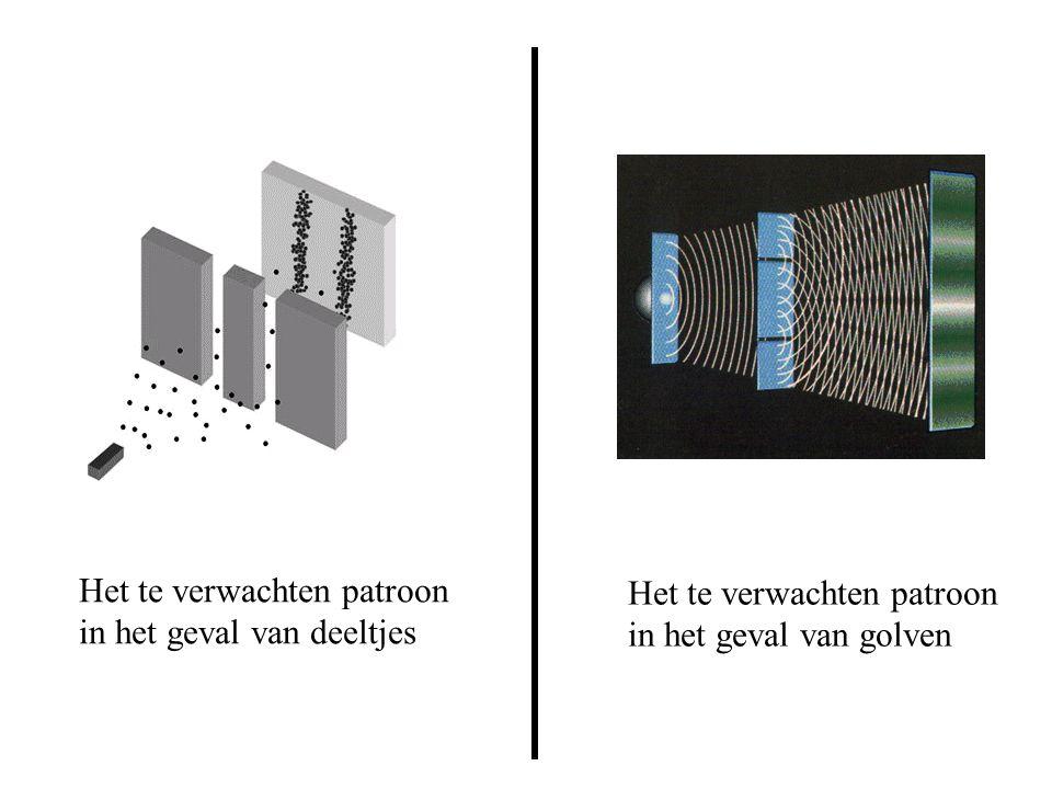 Het te verwachten patroon in het geval van deeltjes Het te verwachten patroon in het geval van golven