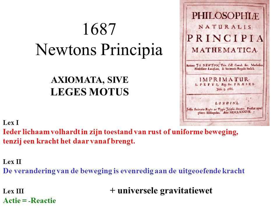 1687 Newtons Principia AXIOMATA, SIVE LEGES MOTUS Lex II De verandering van de beweging is evenredig aan de uitgeoefende kracht Lex III + universele gravitatiewet Actie = - Reactie Lex I Ieder lichaam volhardt in zijn toestand van rust of uniforme beweging, tenzij een kracht het daar vanaf brengt.