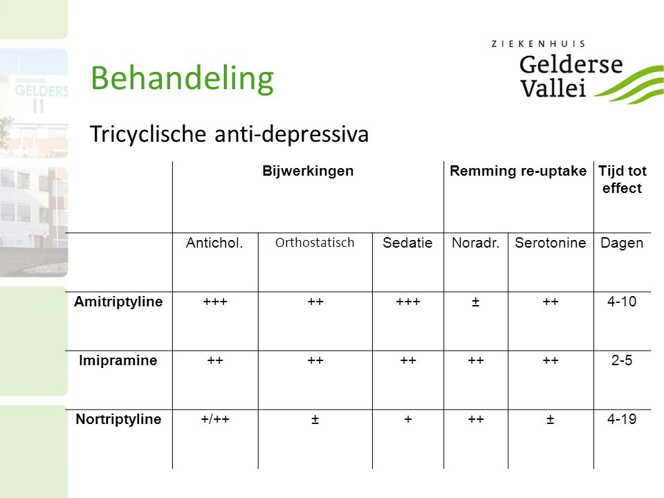 Behandeling Tricyclische anti-depressiva BijwerkingenRemming re-uptakeTijd tot effect Antichol. Orthostatisch SedatieNoradr.SerotonineDagen Amitriptyl