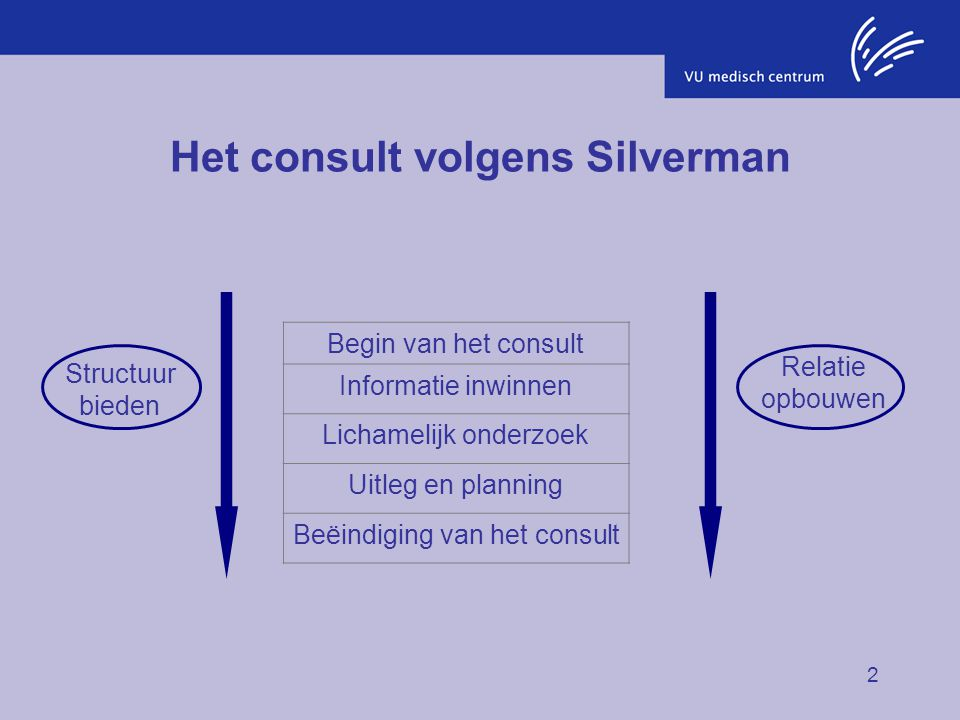 2 Het consult volgens Silverman Begin van het consult Informatie inwinnen Lichamelijk onderzoek Uitleg en planning Beëindiging van het consult Structu