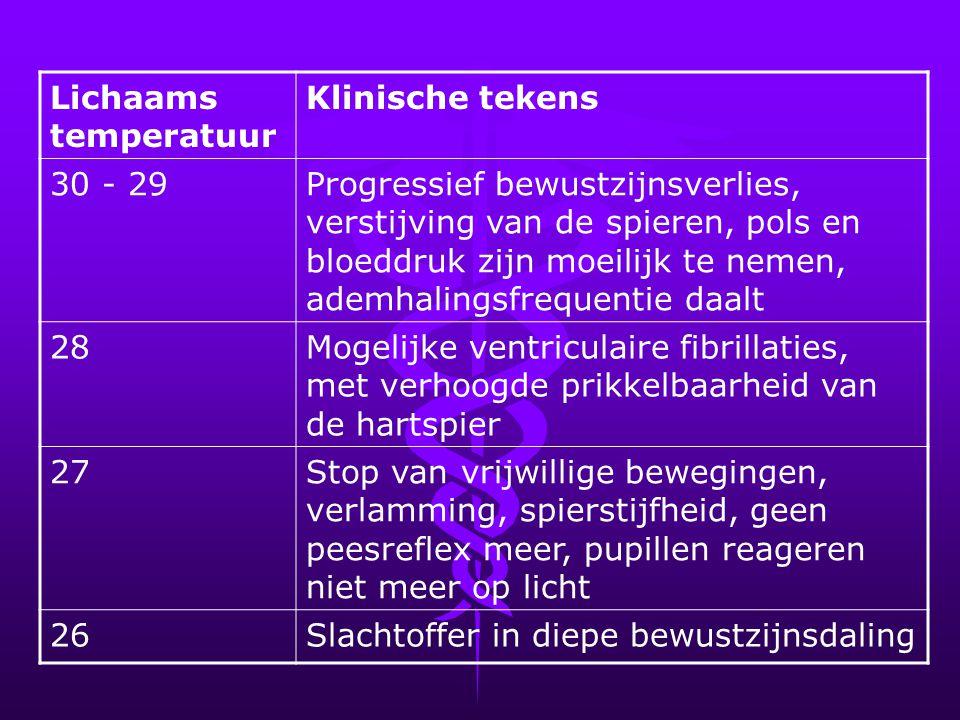 Lichaams temperatuur Klinische tekens 30 - 29Progressief bewustzijnsverlies, verstijving van de spieren, pols en bloeddruk zijn moeilijk te nemen, ade