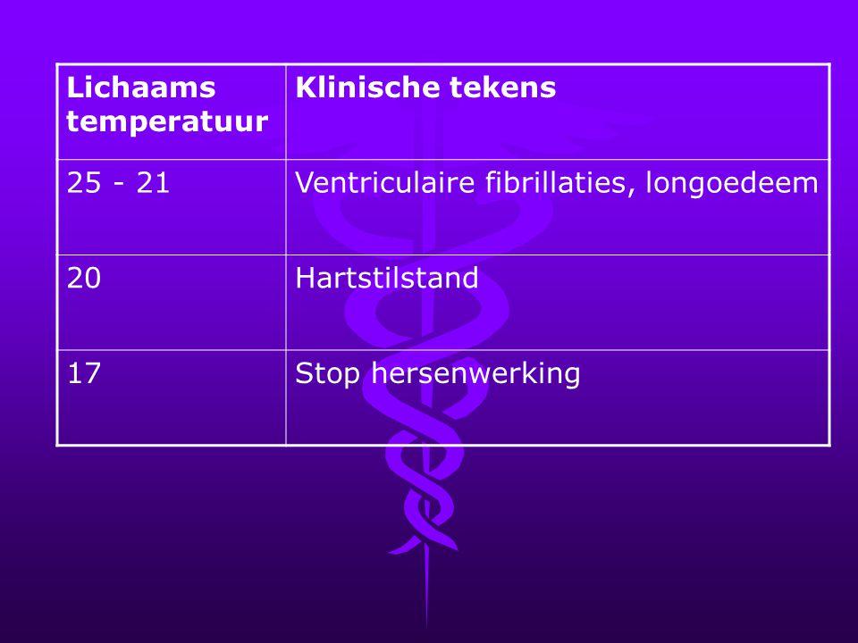 Lichaams temperatuur Klinische tekens 25 - 21Ventriculaire fibrillaties, longoedeem 20Hartstilstand 17Stop hersenwerking