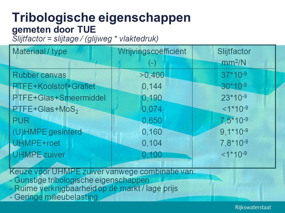 Tribologische eigenschappen gemeten door TUE Slijtfactor = slijtage / (glijweg * vlaktedruk) Materiaal / typeWrijvingscoëfficiënt (-) Slijtfactor mm 2