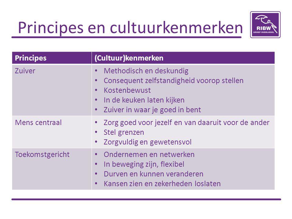 Principes en cultuurkenmerken Principes(Cultuur)kenmerken Zuiver Methodisch en deskundig Consequent zelfstandigheid voorop stellen Kostenbewust In de