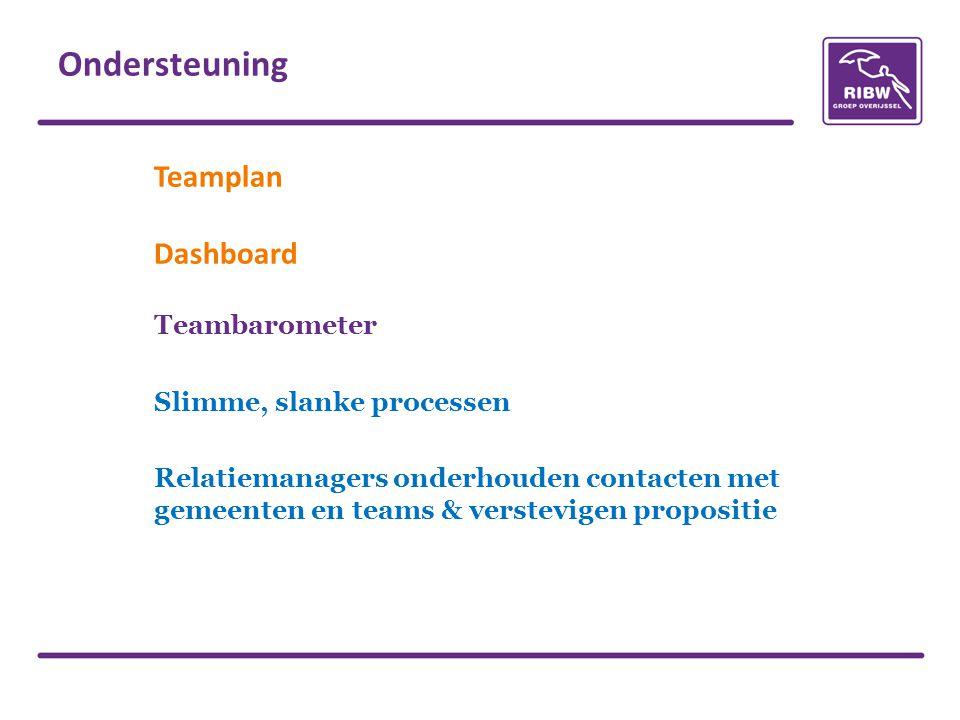 Teamplan Dashboard Teambarometer Slimme, slanke processen Relatiemanagers onderhouden contacten met gemeenten en teams & verstevigen propositie Ondersteuning