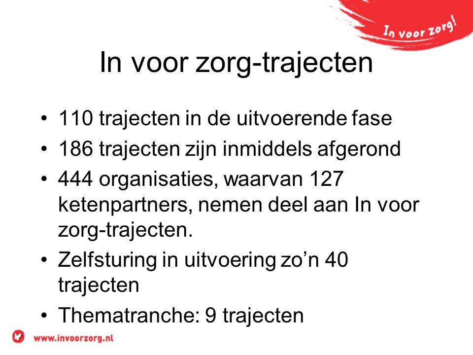 In voor zorg-trajecten 110 trajecten in de uitvoerende fase 186 trajecten zijn inmiddels afgerond 444 organisaties, waarvan 127 ketenpartners, nemen deel aan In voor zorg-trajecten.