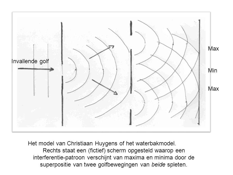 Het model van Christiaan Huygens of het waterbakmodel. Rechts staat een (fictief) scherm opgesteld waarop een interferentie-patroon verschijnt van max