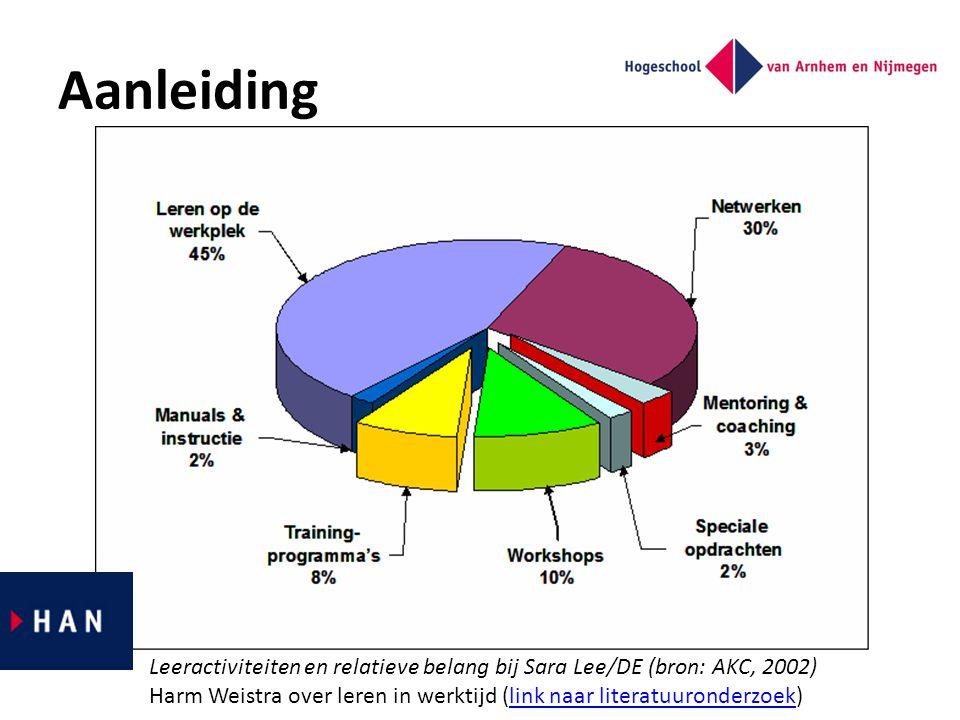 Aanleiding Leeractiviteiten en relatieve belang bij Sara Lee/DE (bron: AKC, 2002) Harm Weistra over leren in werktijd (link naar literatuuronderzoek)l