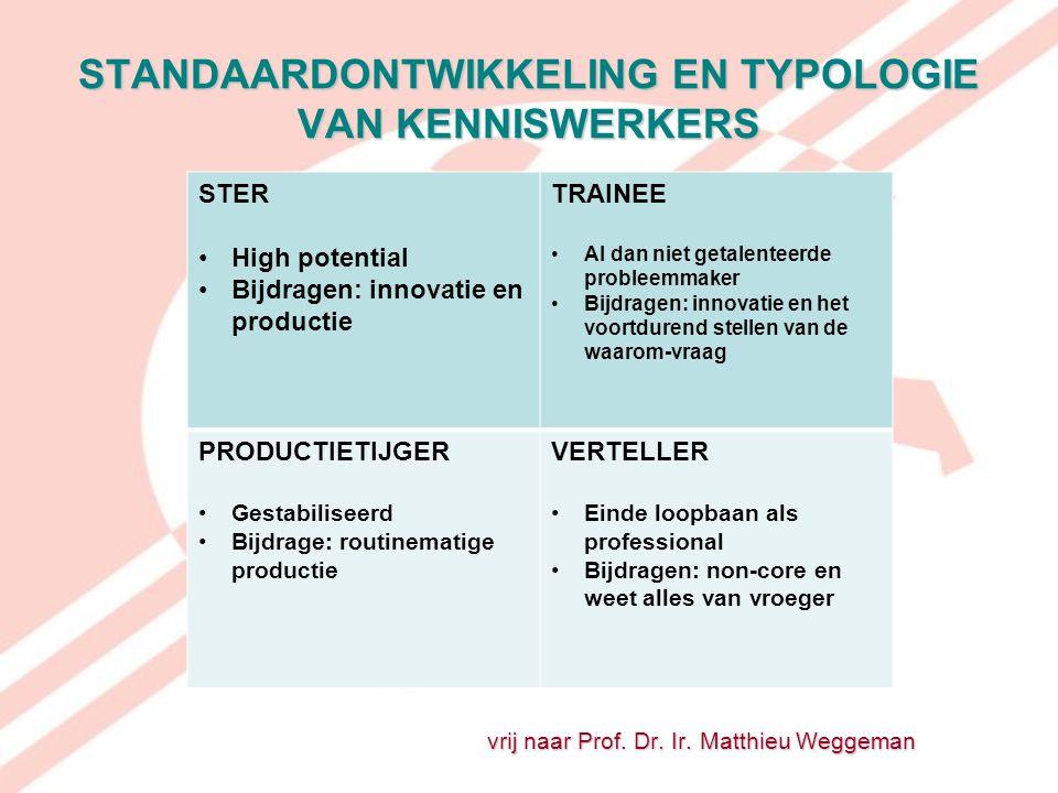 STANDAARDONTWIKKELING EN TYPOLOGIE VAN KENNISWERKERS vrij naar Prof. Dr. Ir. Matthieu Weggeman STER High potential Bijdragen: innovatie en productie T