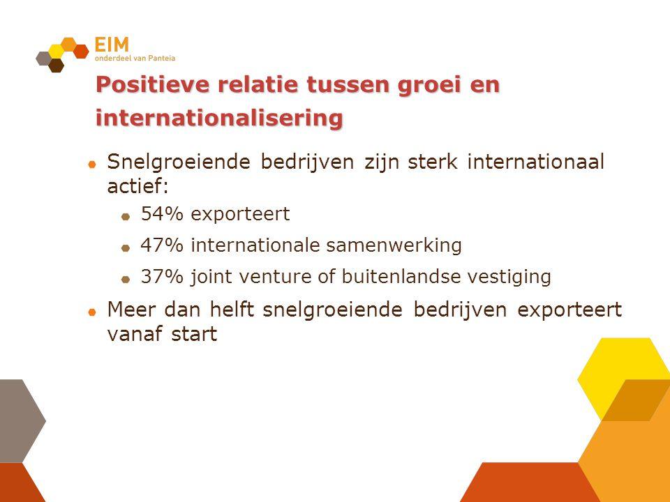 Positieve relatie tussen groei en internationalisering Snelgroeiende bedrijven zijn sterk internationaal actief: 54% exporteert 47% internationale sam
