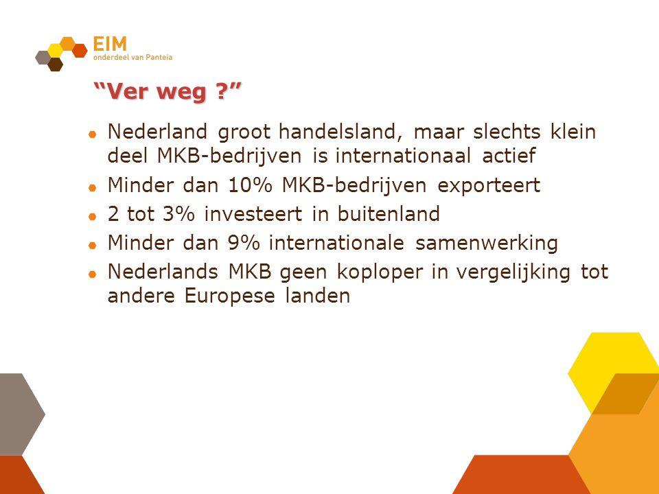 Ver weg ? Nederland groot handelsland, maar slechts klein deel MKB-bedrijven is internationaal actief Minder dan 10% MKB-bedrijven exporteert 2 tot 3% investeert in buitenland Minder dan 9% internationale samenwerking Nederlands MKB geen koploper in vergelijking tot andere Europese landen