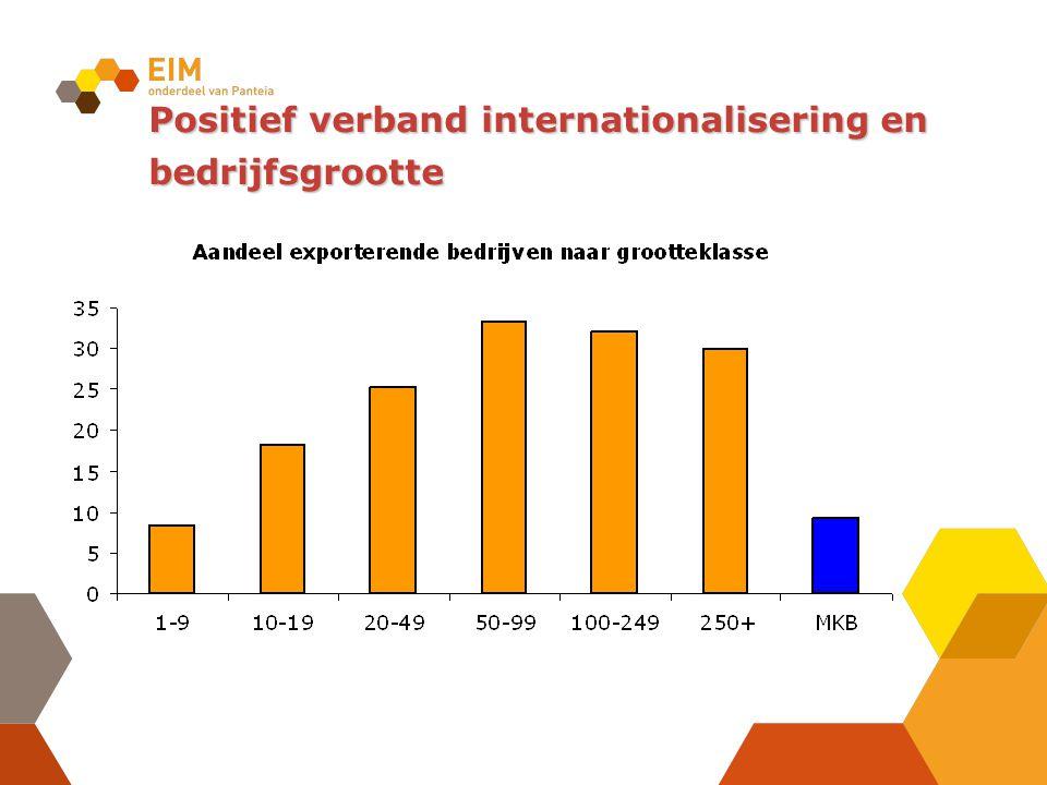 Positief verband internationalisering en bedrijfsgrootte