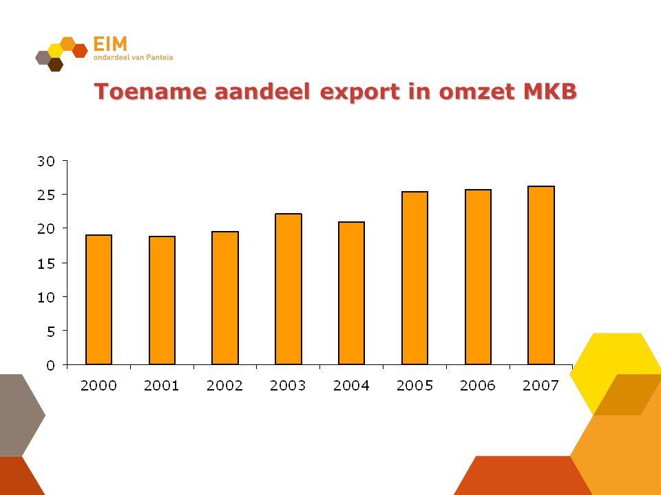 Toename aandeel export in omzet MKB