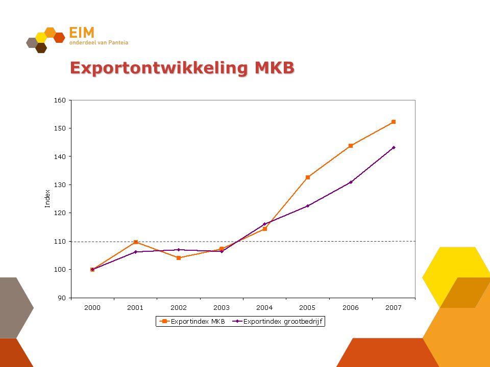 Exportontwikkeling MKB