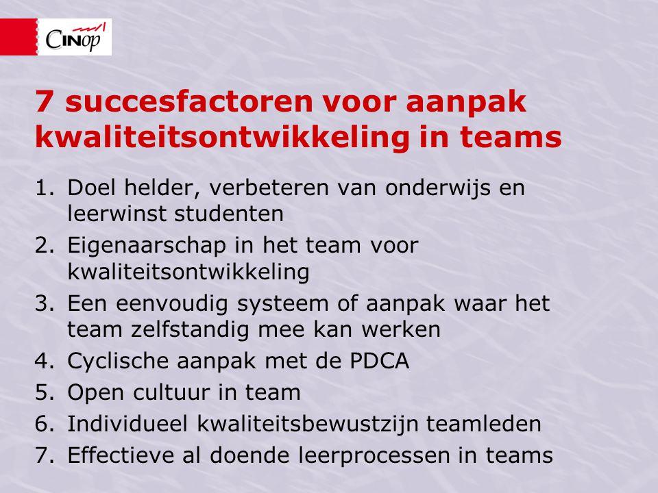 7 succesfactoren voor aanpak kwaliteitsontwikkeling in teams 1.Doel helder, verbeteren van onderwijs en leerwinst studenten 2.Eigenaarschap in het team voor kwaliteitsontwikkeling 3.Een eenvoudig systeem of aanpak waar het team zelfstandig mee kan werken 4.Cyclische aanpak met de PDCA 5.Open cultuur in team 6.Individueel kwaliteitsbewustzijn teamleden 7.Effectieve al doende leerprocessen in teams