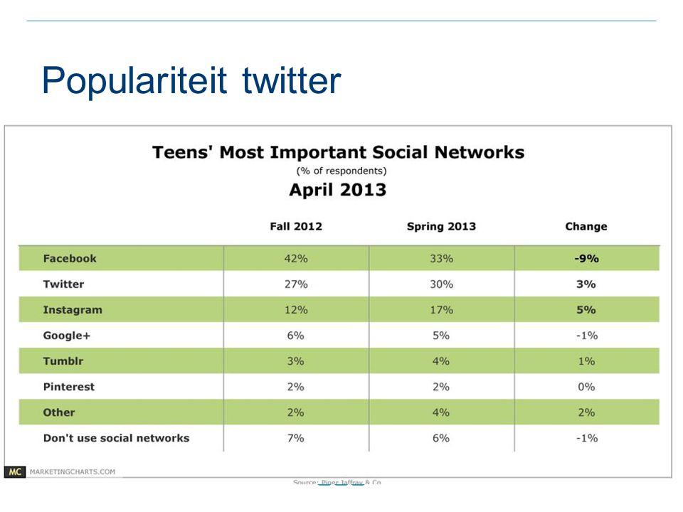 Populariteit twitter