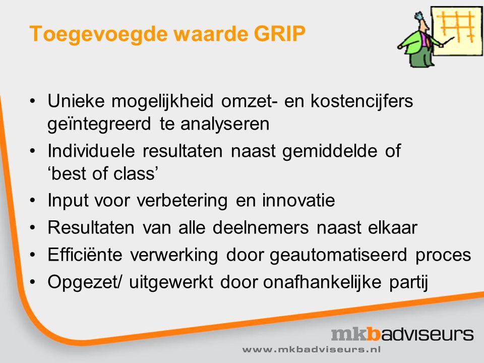 Toegevoegde waarde GRIP Unieke mogelijkheid omzet- en kostencijfers geïntegreerd te analyseren Individuele resultaten naast gemiddelde of 'best of cla