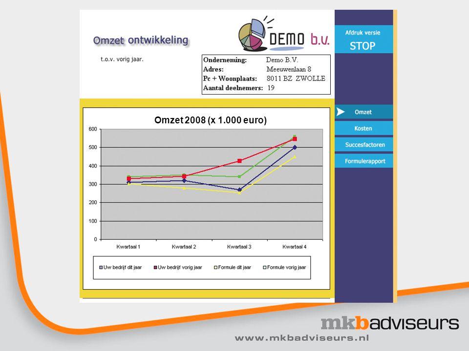 Omzet 2008 (x 1.000 euro)