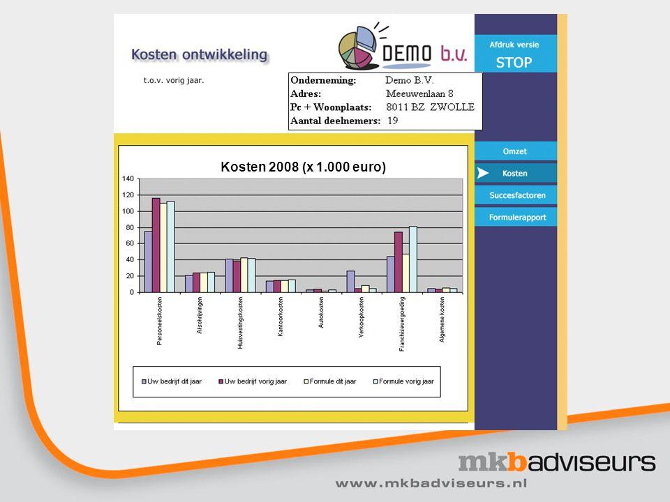 Kosten 2008 (x 1.000 euro)