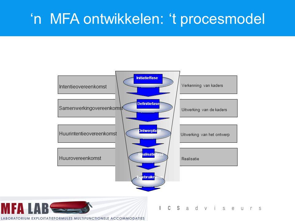 'n MFA ontwikkelen: 't procesmodel Samenwerkingovereenkomst Huurintentieovereenkomst Verkenning van kaders Intentieovereenkomst Ontwerpfase Realisatie
