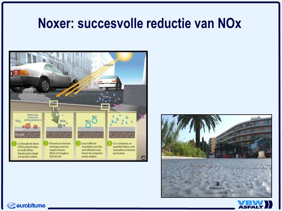 Noxer: succesvolle reductie van NOx