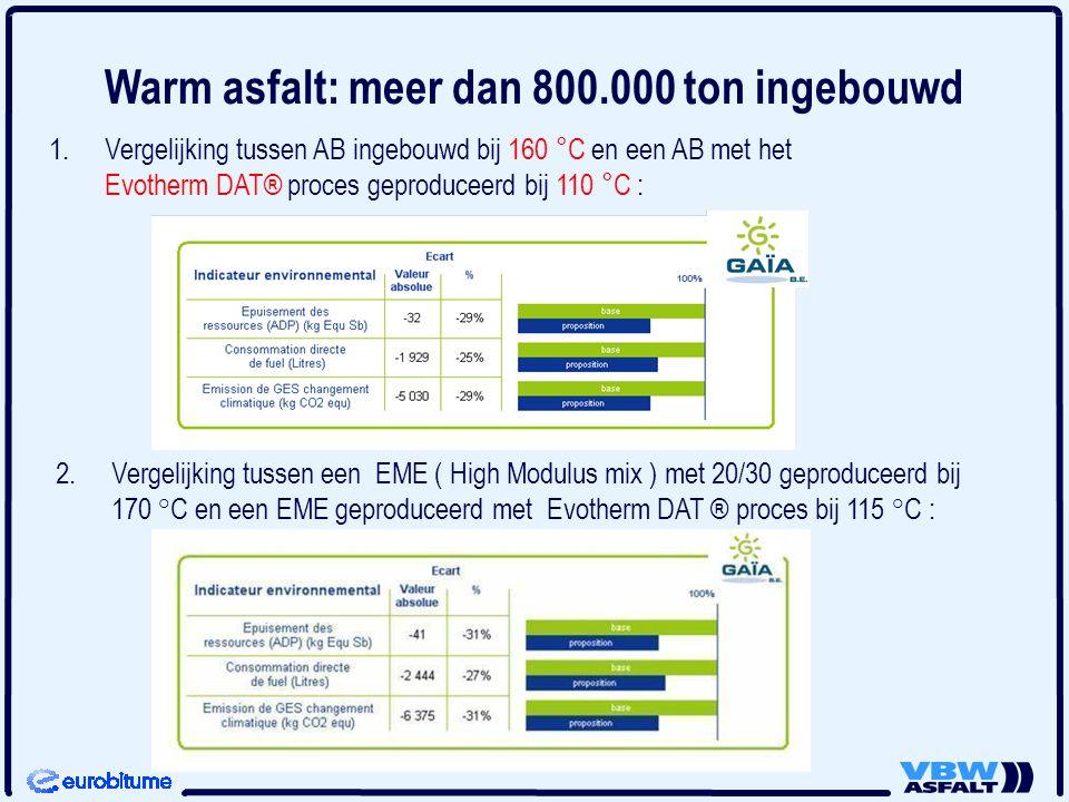 2. 2.Vergelijking tussen een EME ( High Modulus mix ) met 20/30 geproduceerd bij 170 °C en een EME geproduceerd met Evotherm DAT ® proces bij 115 °C :