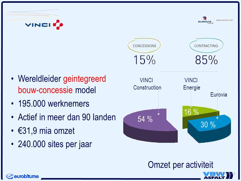 April 2010 - page 3 Wereldleider geintegreerd bouw-concessie model 195.000 werknemers Actief in meer dan 90 landen €31,9 mia omzet 240.000 sites per jaar Omzet per activiteit VINCI Construction 54 % VINCI Energie Eurovia 16 % 30 %