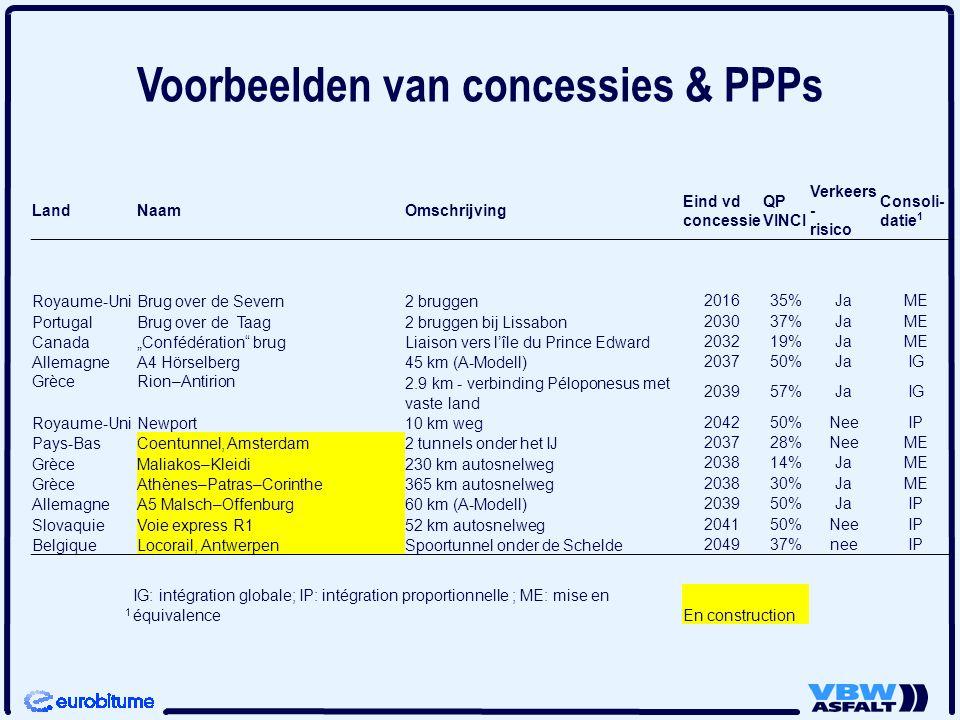 LandNaamOmschrijving Eind vd concessie QP VINCI Verkeers - risico Consoli- datie 1 Royaume-UniBrug over de Severn2 bruggen 201635%JaME PortugalBrug ov