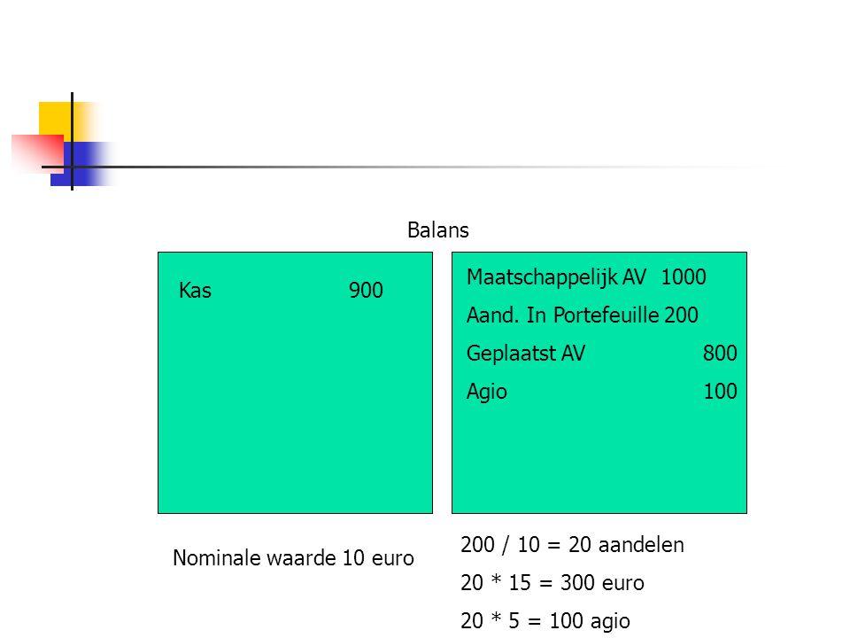 Balans Maatschappelijk AV 1000 Aand. In Portefeuille 200 Geplaatst AV 800 Agio 100 Nominale waarde 10 euro Kas900 200 / 10 = 20 aandelen 20 * 15 = 300