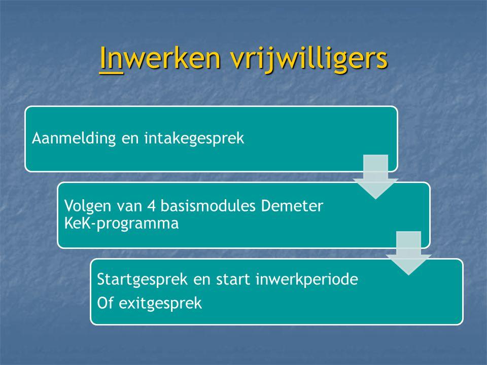 Inwerken vrijwilligers Aanmelding en intakegesprek Volgen van 4 basismodules Demeter KeK-programma Startgesprek en start inwerkperiode Of exitgesprek