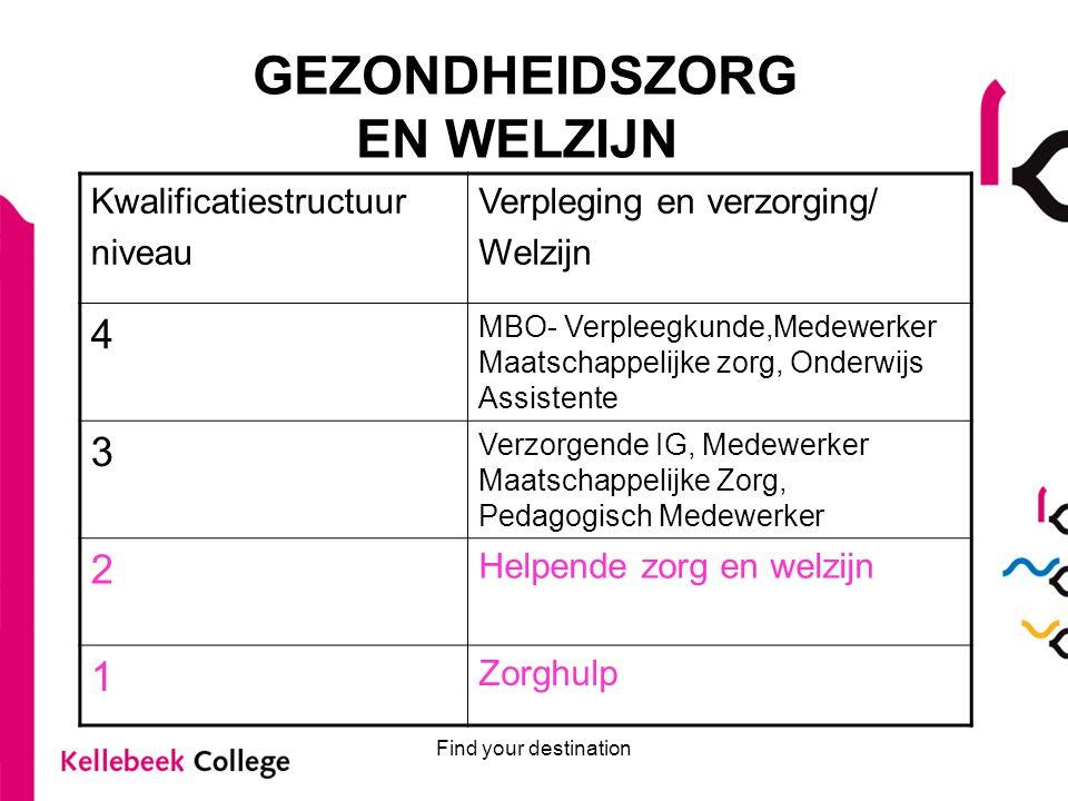 Find your destination Periodisering BPV BOL- leerling Helpende zorg en welzijn Leerjaar 1: 2 dagen stage per week vanaf week 10, op 1 stage adres Leerjaar 2: 3 dagen stage per week vanaf week 2 op een nieuw stage adres
